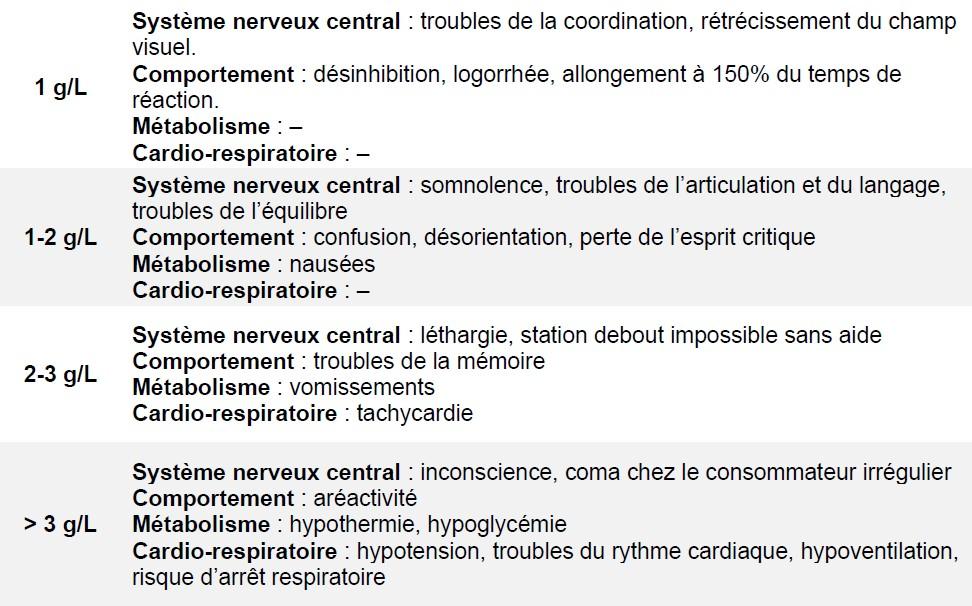 Tableau des effets de l'alcool en fonction de la concentration sanguine.